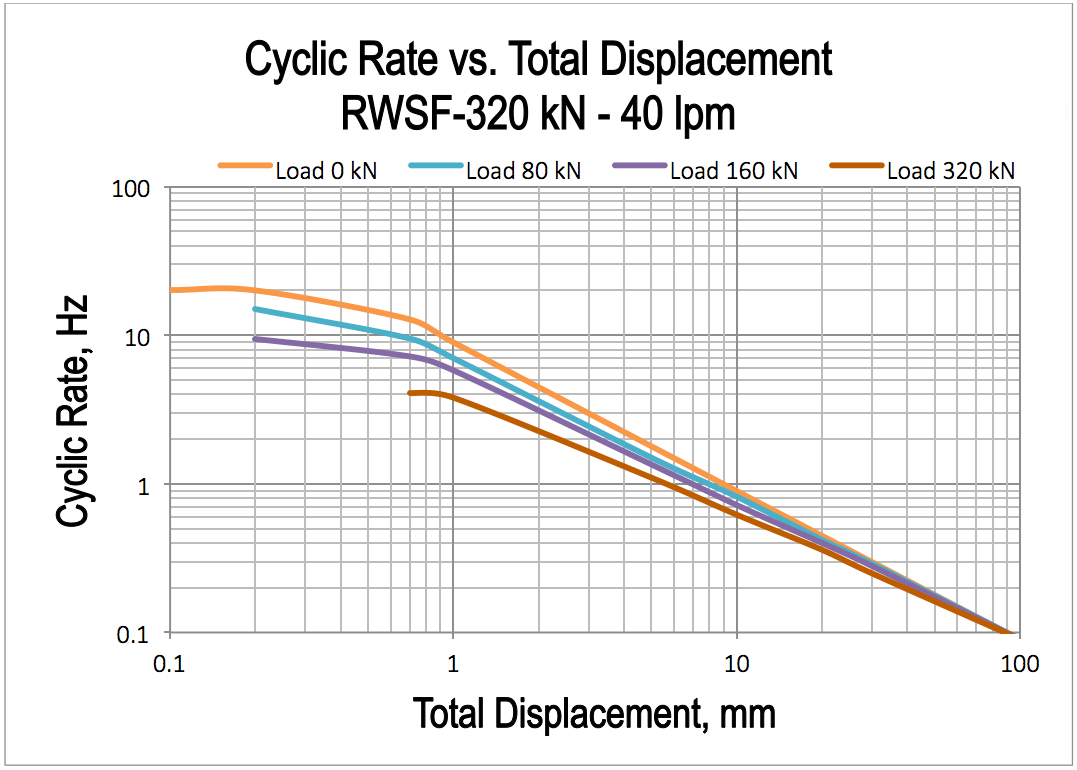 cyclic-performance-curves1